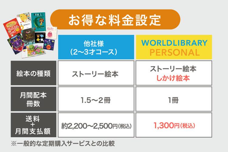 ワールドライブラリーの絵本の料金設定(他社との比較)
